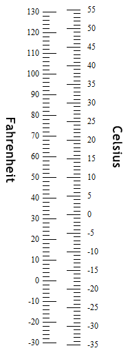 Printable Metric Conversion Charts and Tables